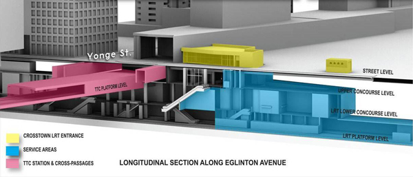 Yonge Station: Longitudinal Section