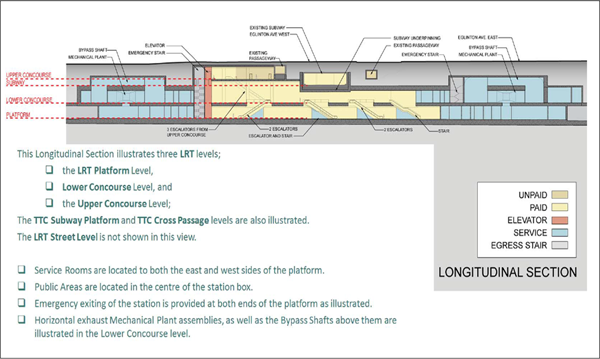 Yonge Station: Profile view